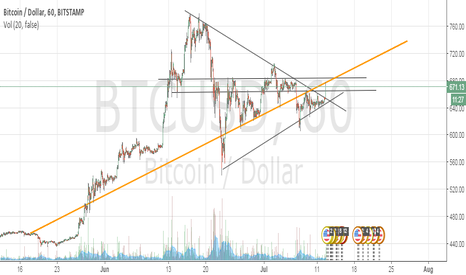 BTCUSD: doesnt bitcoin need some correction still?