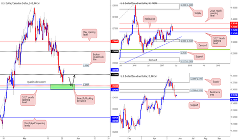 USDCAD: Well done to those who joined us at 1.3548!