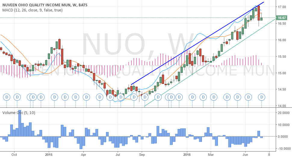 Uptrend NUO
