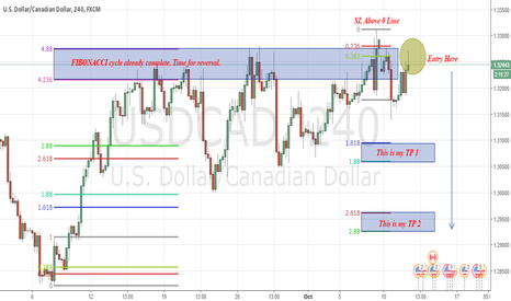 USDCAD: USDCAD : Best time to sell!