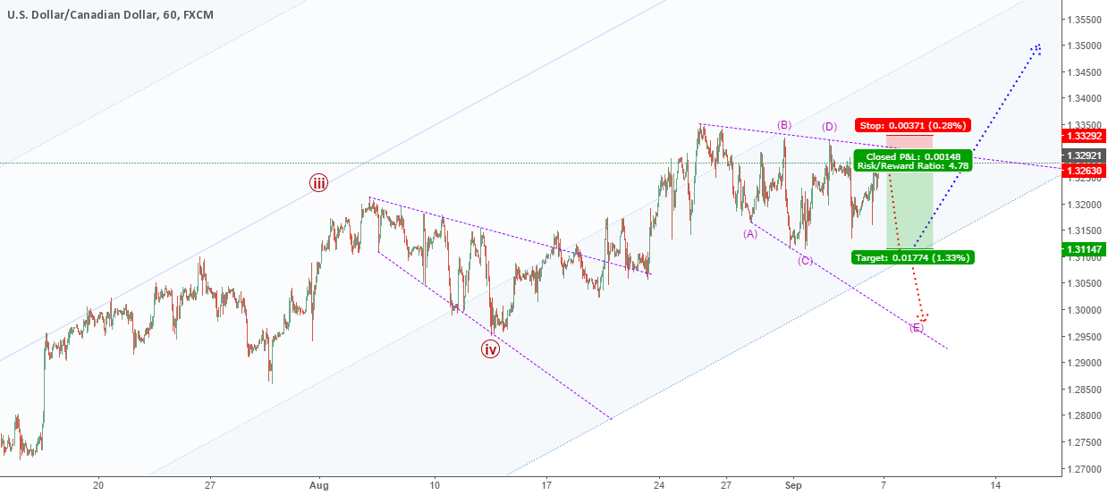 USDCAD: Repeat a corrective pattern again