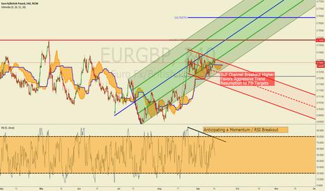 EURGBP: EURGBP Eyes Bull Flag Breakout Toward 0.75/7650