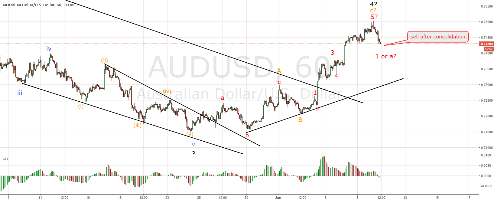 AUDUSD according to plan, follow up