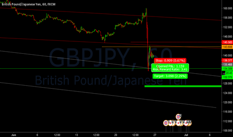 GBPJPY: GBPJPY_Intraday Short Only