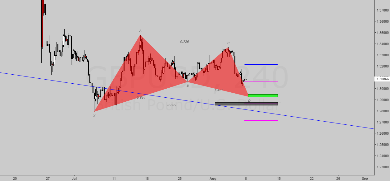 Chance with the Gartley Bullish