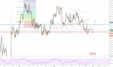 XAUUSD: long possibilty