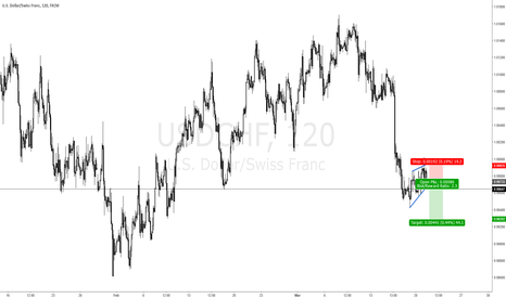 USDCHF: USDCHF SELL WITH A TIGHT STOP