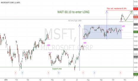 MSFT: MSFT : Almost time to enter LONG ! Wait 61.10$ !