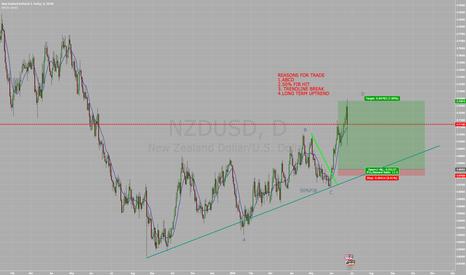 NZDUSD: NZDUSD UPDATE