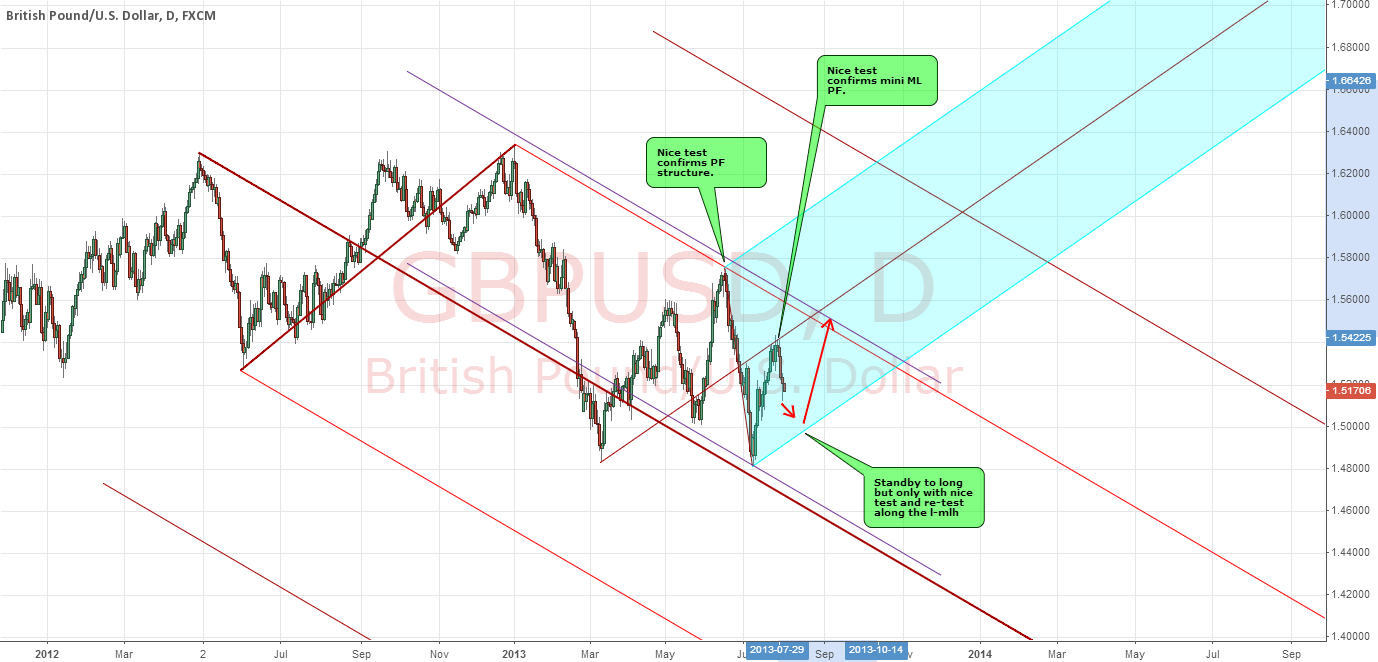 GBPUSD : STANDBY FOR OPPORTUNITY TO LOG