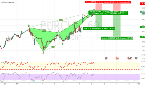 EURCHF: BEARISH BUTTERFLY COMPLETED