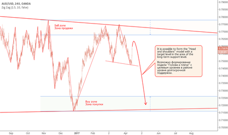 "AUDUSD: AUD: Model ""Head and shoulders""?"