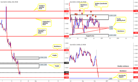 EURUSD: Looking for longs on the EUR