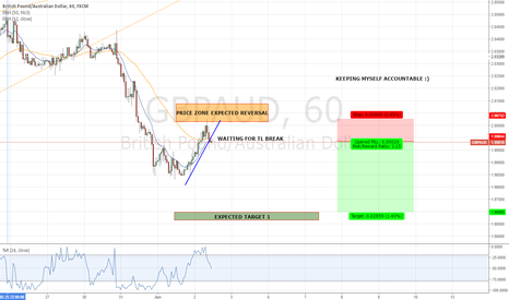 GBPAUD: MAKE MISTAKES AND LEARN FROM THEM