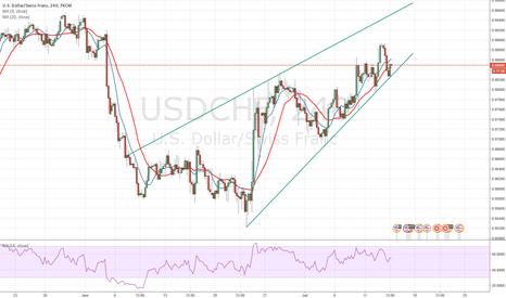 USDCHF: Trade Observation