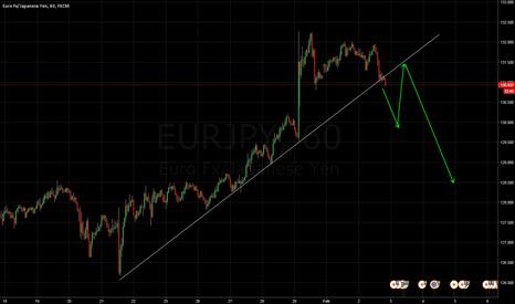 EURJPY: Trend broken