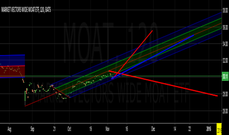 MOAT: yess yess yess just hanging around to see when it breaks above 3