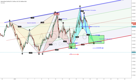 AUDUSD: AUDUSD Harmonics playing nicely in a newly Ascending Channel