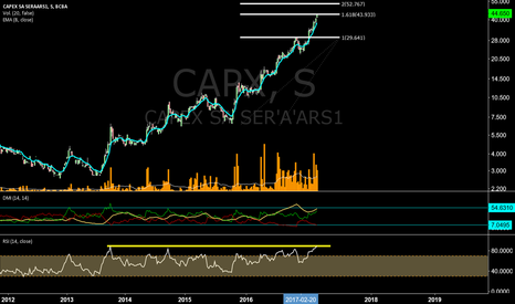 CAPX: Movimiento superextendido