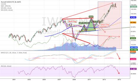 IWM: The bear flag that failed, is the key
