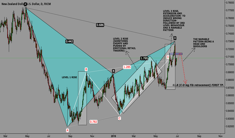 NZDUSD: Bearish Bat Daily time frame!