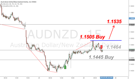 AUDNZD: AUD/NZD Knoxville Divergence Phase 2 Buy