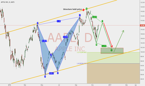 AAPL: bullish ABCD Pattern. Waiting to see what happens!