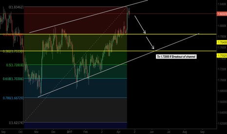 GBPNZD: SELLING ZONE GBPNZD