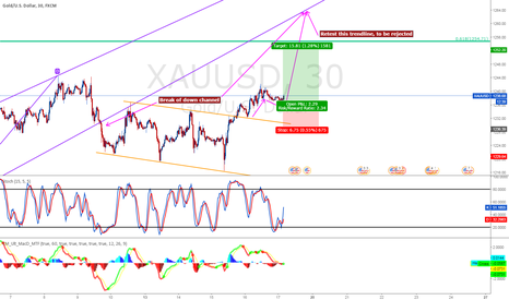 XAUUSD: Long gold to 1250