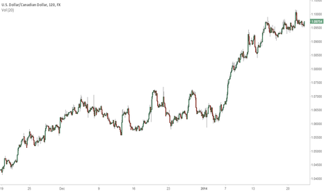 USDCAD: SS