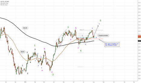 HCP: I expect the completion of the fifth wave.