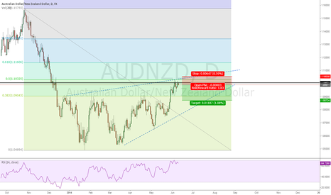 AUDNZD: Confluence of resistances, short term bearish view
