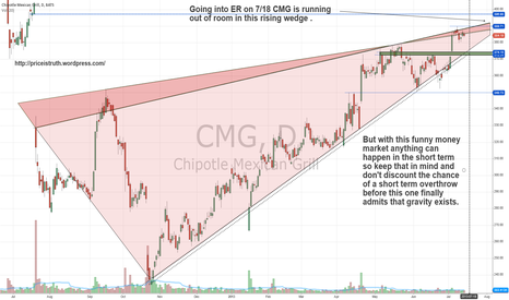 CMG: updated look at the rising wedge going in to ER on 7/18 AMC