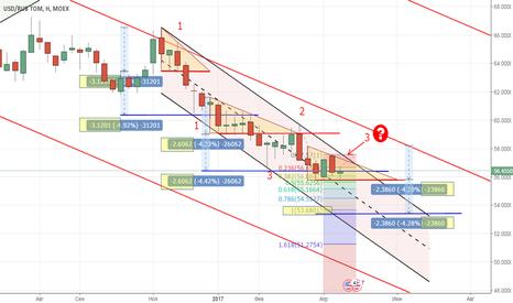 USDRUB_TOM: тренд