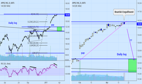 AAPL:  AAPL: Some correction ahead?