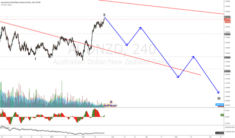 AUDNZD: AUDNZD Tripple top on daily, looking for shorts from here