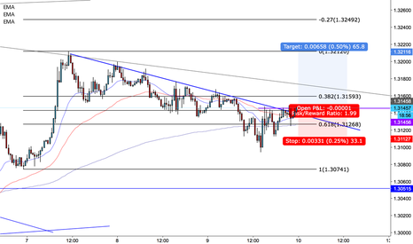 USDCAD: USDCAD intraday long opportunity. DXY Breakout. Wait for......