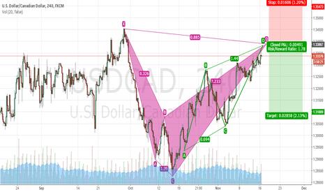 USDCAD: Bearish Shark and bearish AB=CD - possible sell USDCAD