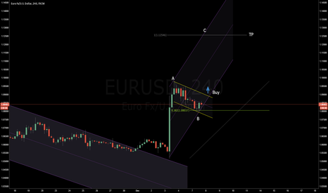 EURUSD: A B C after wave five