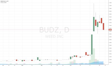 """BUDZ: Trade Alert: OTC:BUDZ  """"Weed Inc"""""""