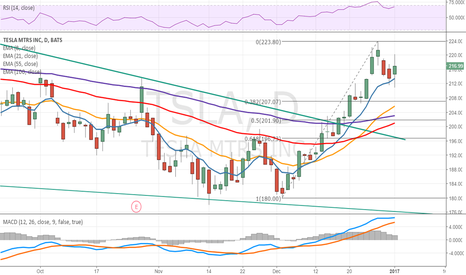 TSLA: Tesla lower in premarket trade