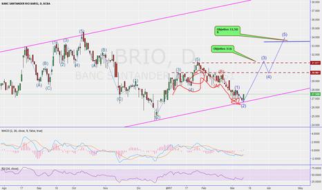 BRIO: BRIO está en el momento óptimo para la compra, obj 31$