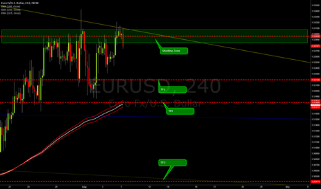 EURUSD: Eur/US Month of August