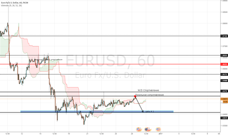 EURUSD: EURUSD продажа
