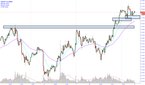 USDJPY: USDJPY trend play with expected strong Friday releases