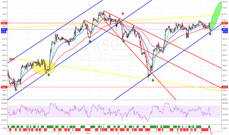 SPX500: SPX500 strong move expected