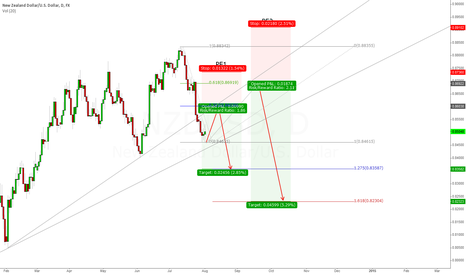 NZDUSD: Redeemed - Perfect Entry for Short Position
