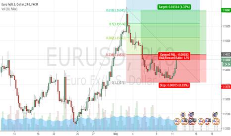 EURUSD: eur usd up