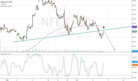 NFLX: netflix short
