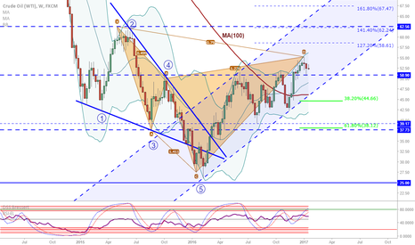 USOIL: Crude OIL (WTI): Possible Bearish Cypher completed